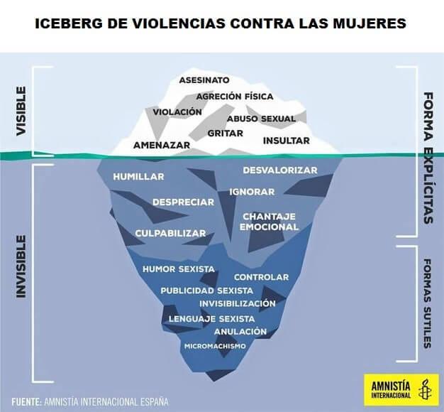 iceberg-violencia-machista