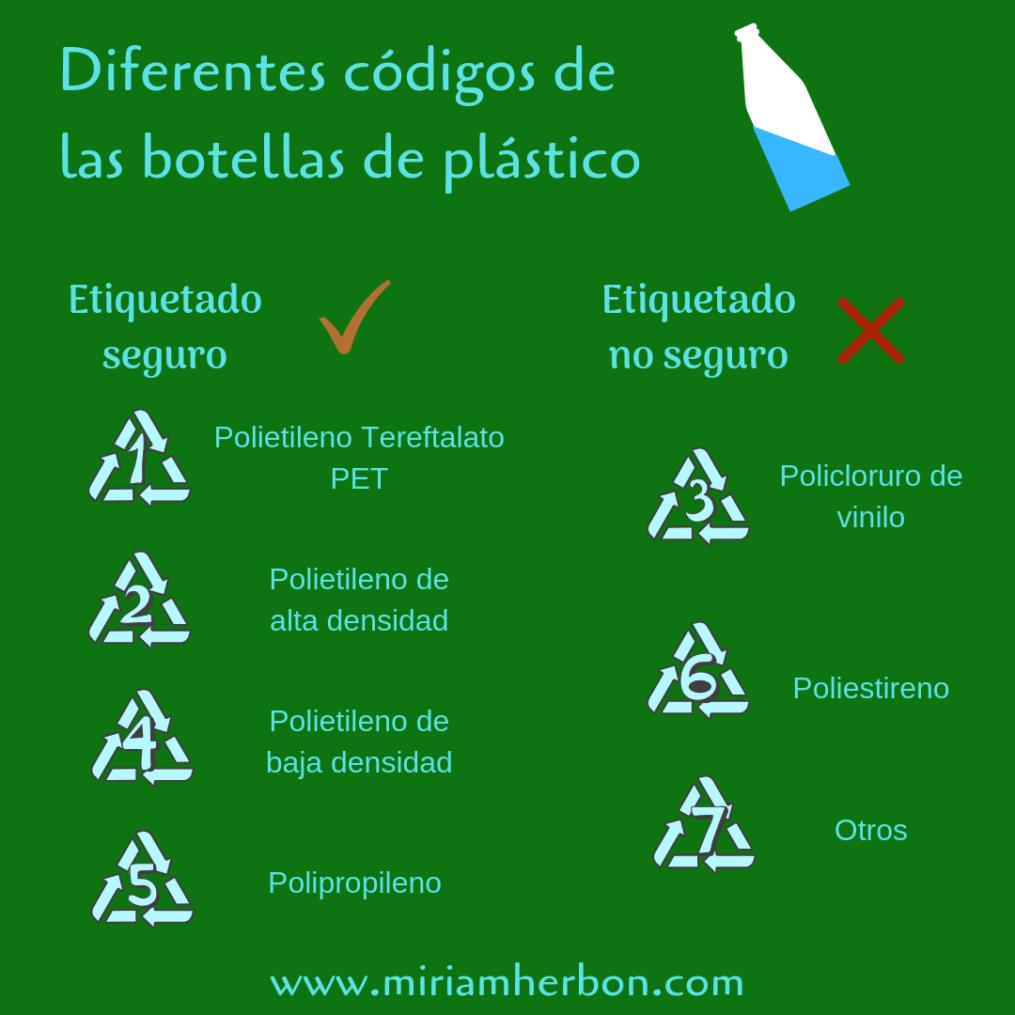 botellas etiquetado como saber si podemos reutilizar una botella bpa free boicot al plastico