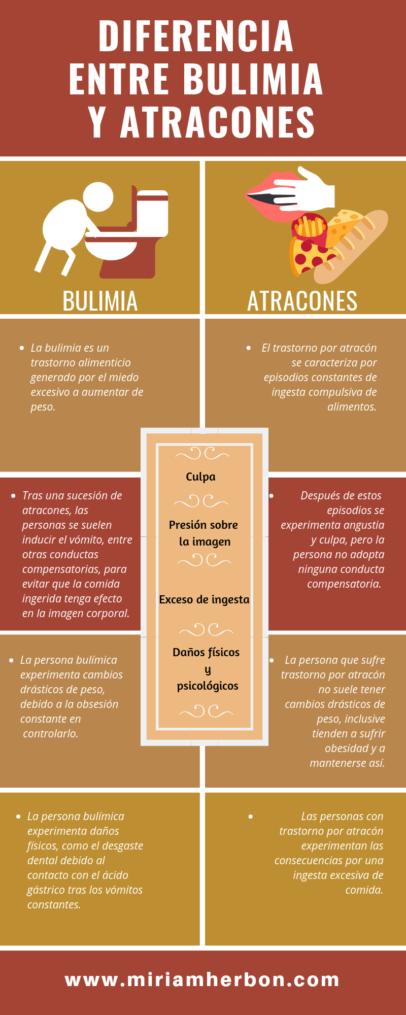 diferencia entre bulimia y atracones trastonor alimentarios alimenticios bilbao miriam herbon infografia